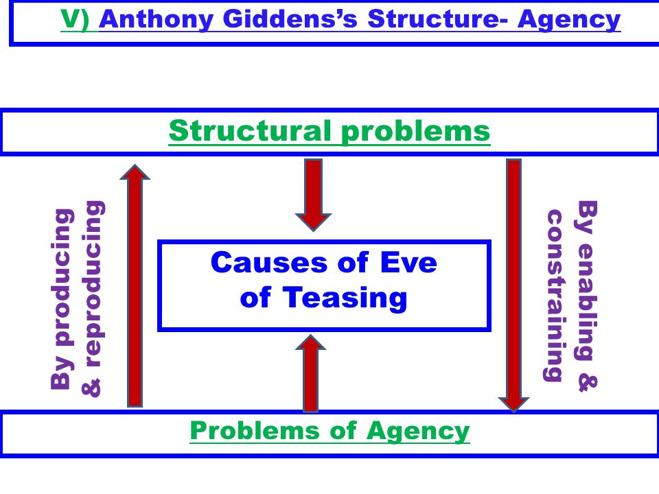 V) Anthony Giddens's Structure- Agency By producing & reproducing