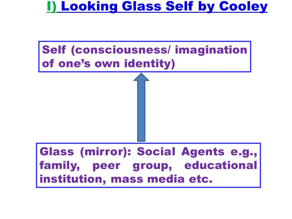 I) Looking Glass Self by Cooley