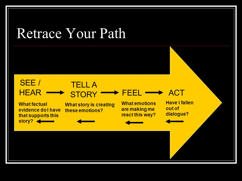 Retrace Your Path SEE / HEAR TELL A STORY FEEL ACT