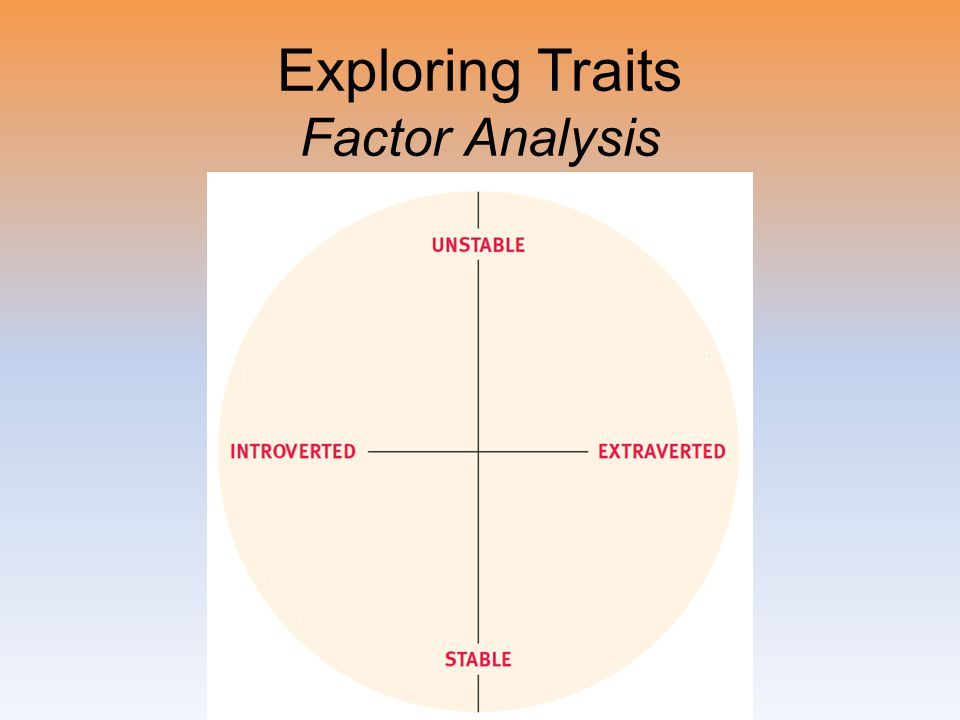 Exploring Traits Factor Analysis