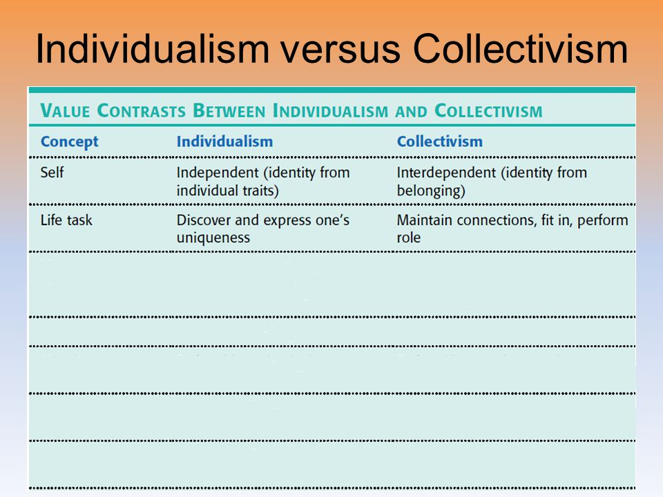 Individualism versus Collectivism