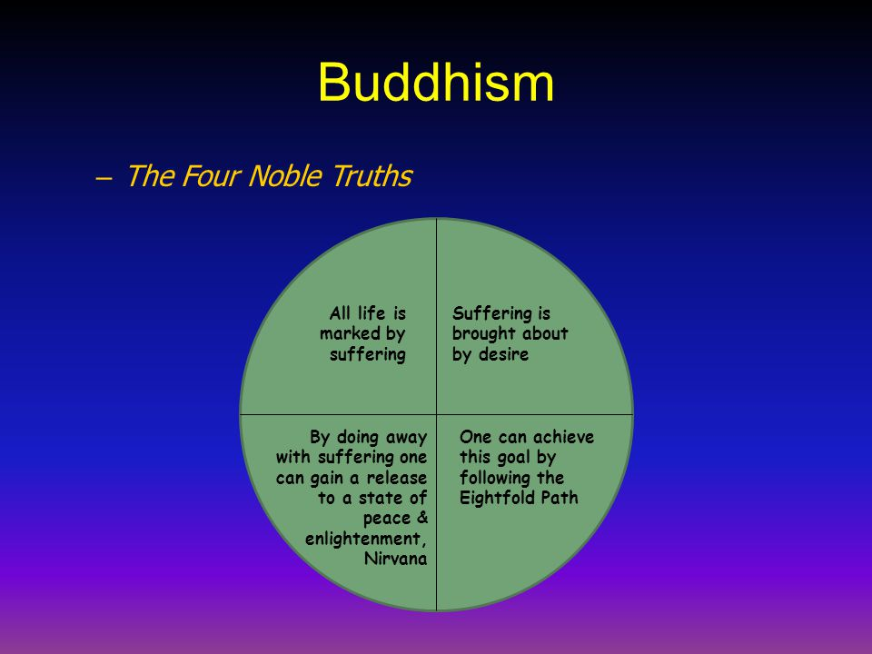 Buddhism The Four Noble Truths All life is marked by suffering