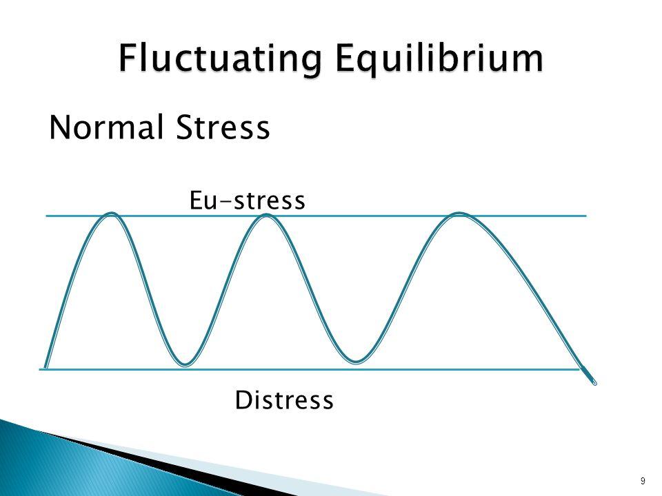 Fluctuating Equilibrium