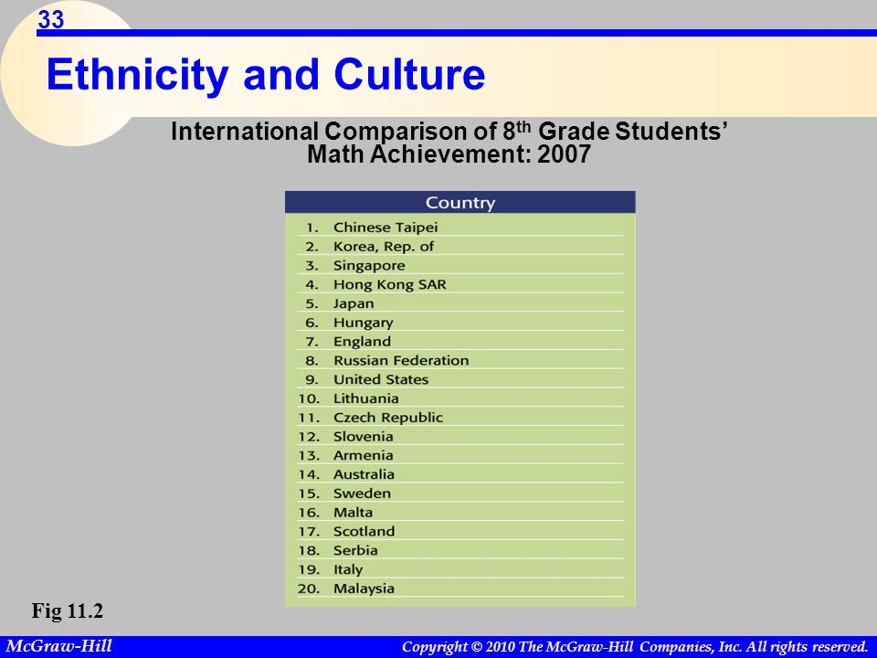 International Comparison of 8th Grade Students' Math Achievement: 2007