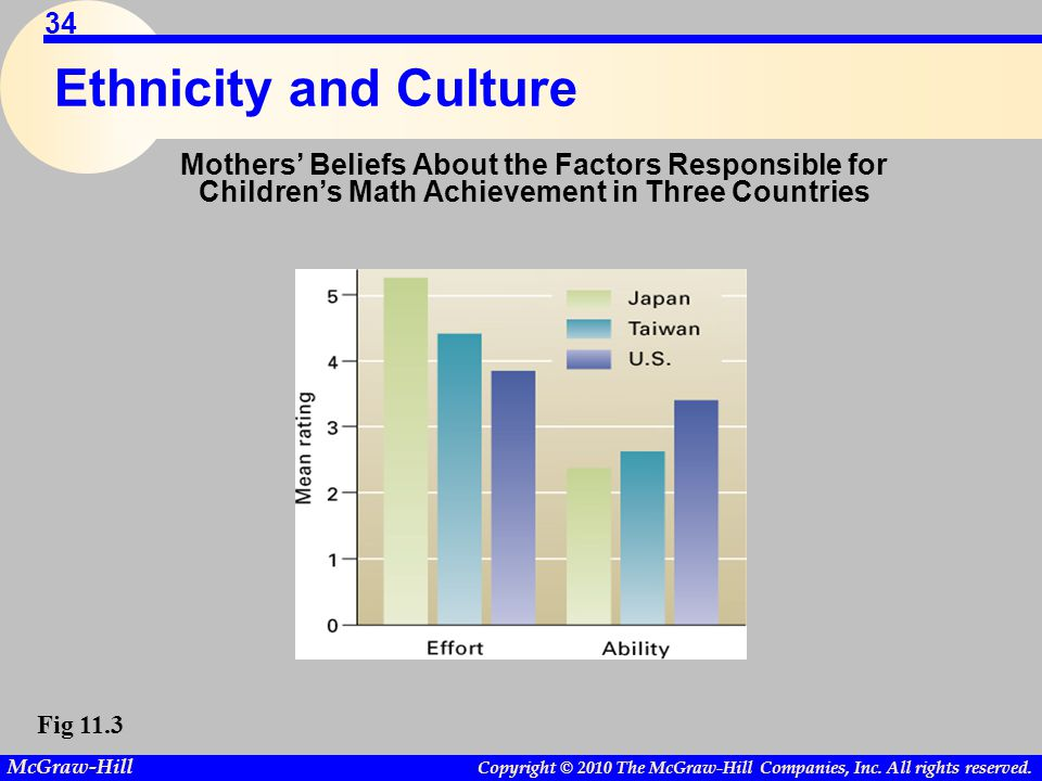 Ethnicity and Culture Mothers' Beliefs About the Factors Responsible for Children's Math Achievement in Three Countries.