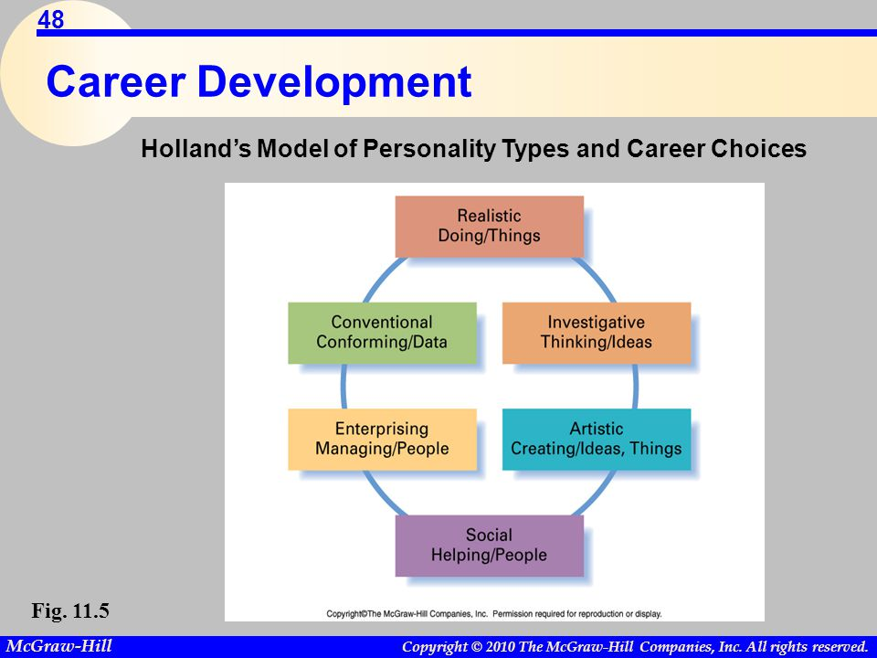 Career Development Holland's Model of Personality Types and Career Choices Fig. 11.5