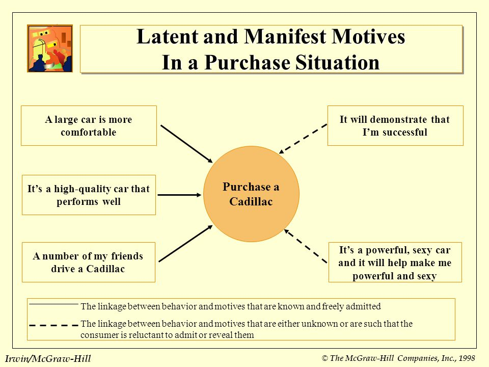 Latent and Manifest Motives In a Purchase Situation
