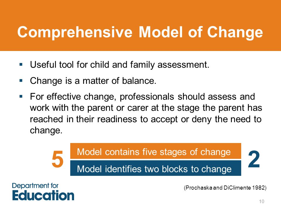 Comprehensive Model of Change