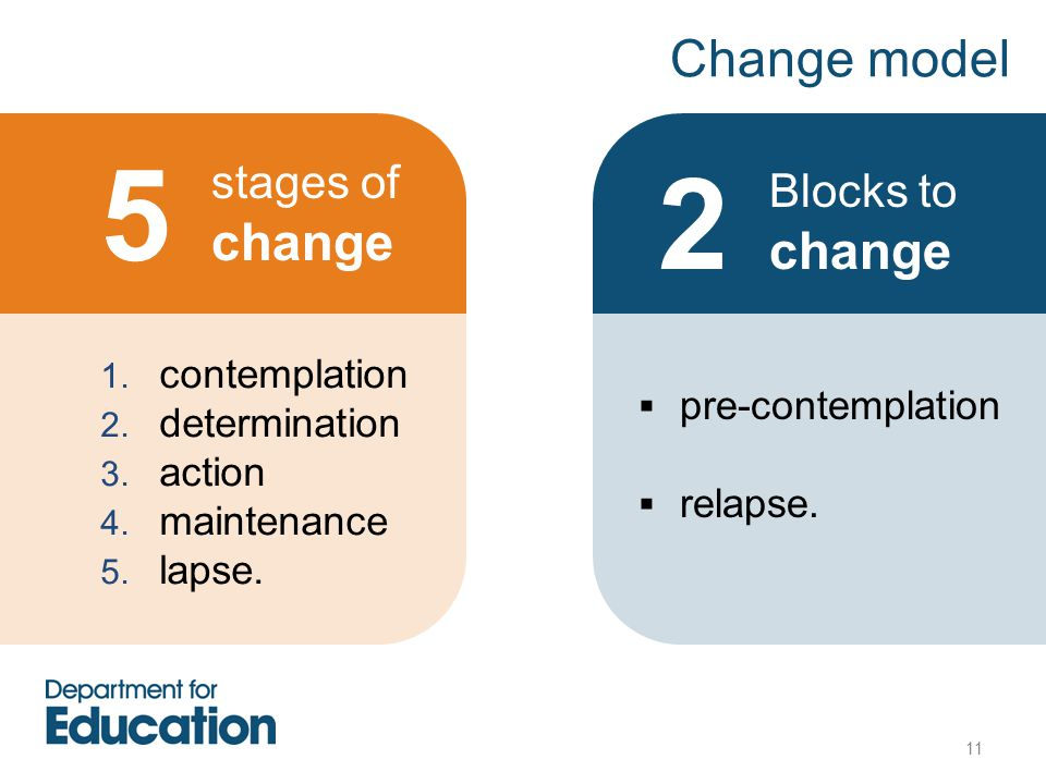 5 2 Change model stages of change Blocks to change contemplation