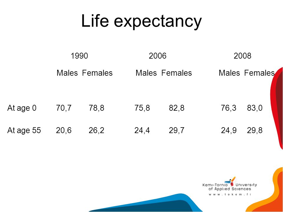 Life expectancy Males Females Males Females Males Females