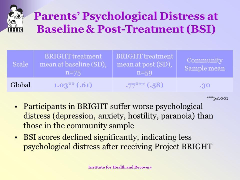Parents' Psychological Distress at Baseline & Post-Treatment (BSI)