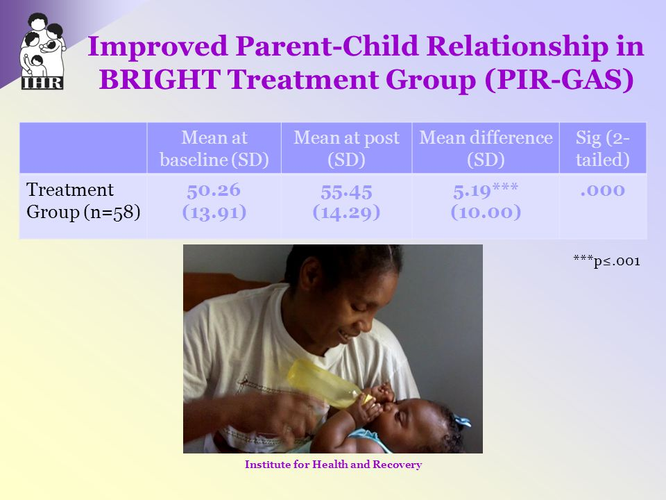 Improved Parent-Child Relationship in BRIGHT Treatment Group (PIR-GAS)