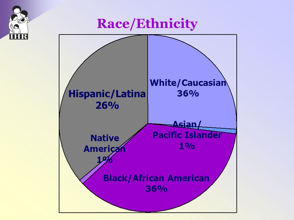 Black/African American
