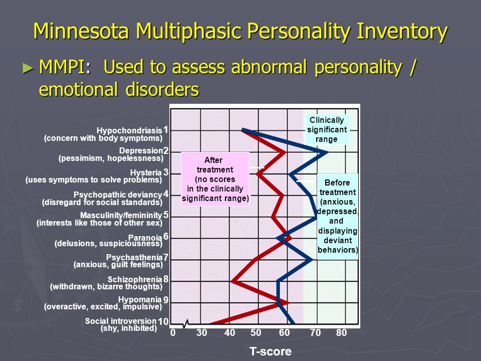 Minnesota Multiphasic Personality Inventory
