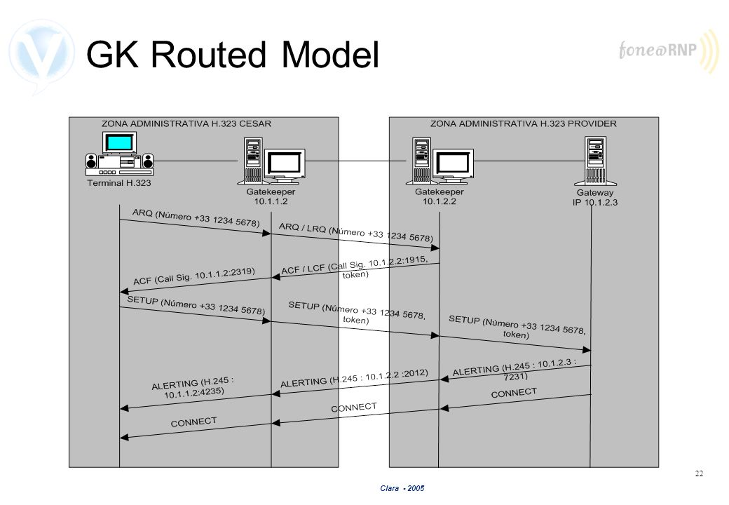 GK Routed Model