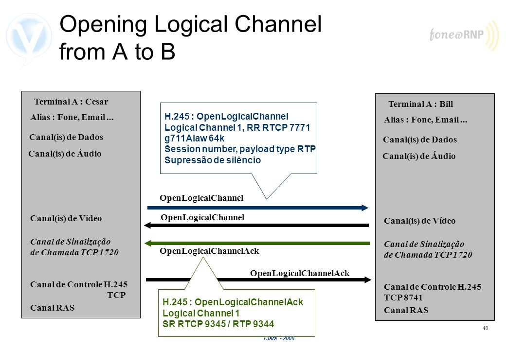 Opening Logical Channel from A to B