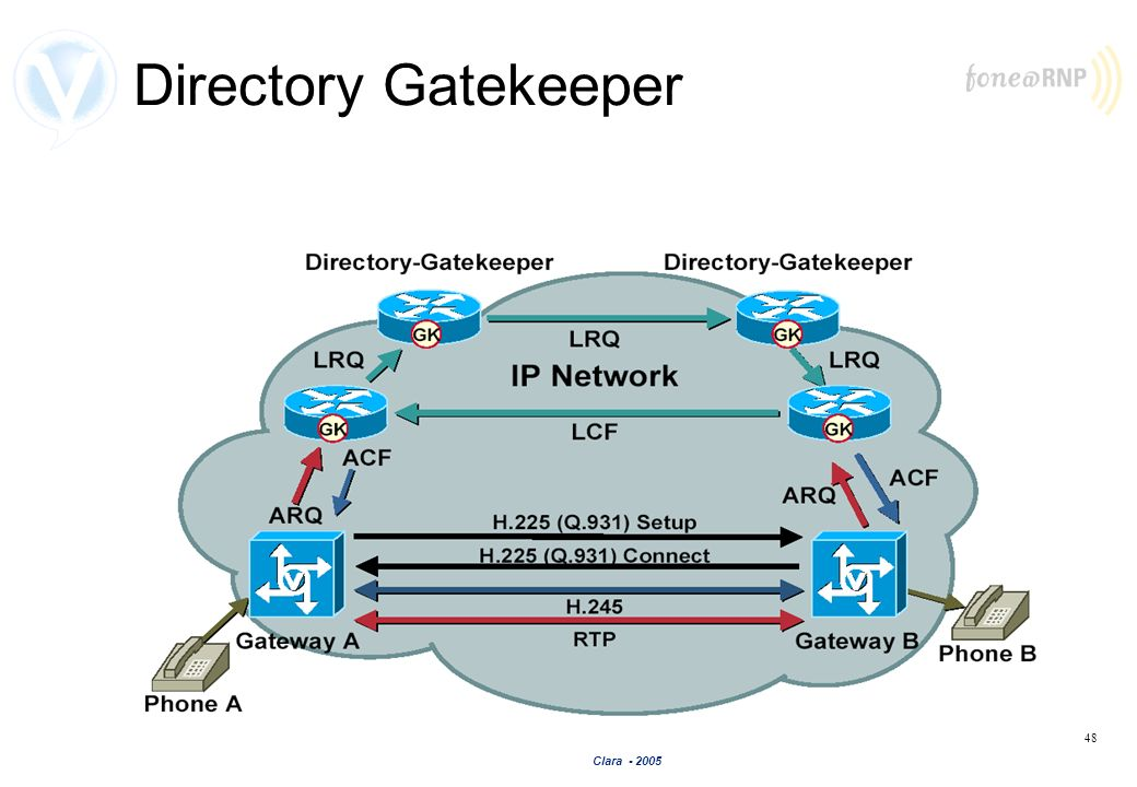 Directory Gatekeeper