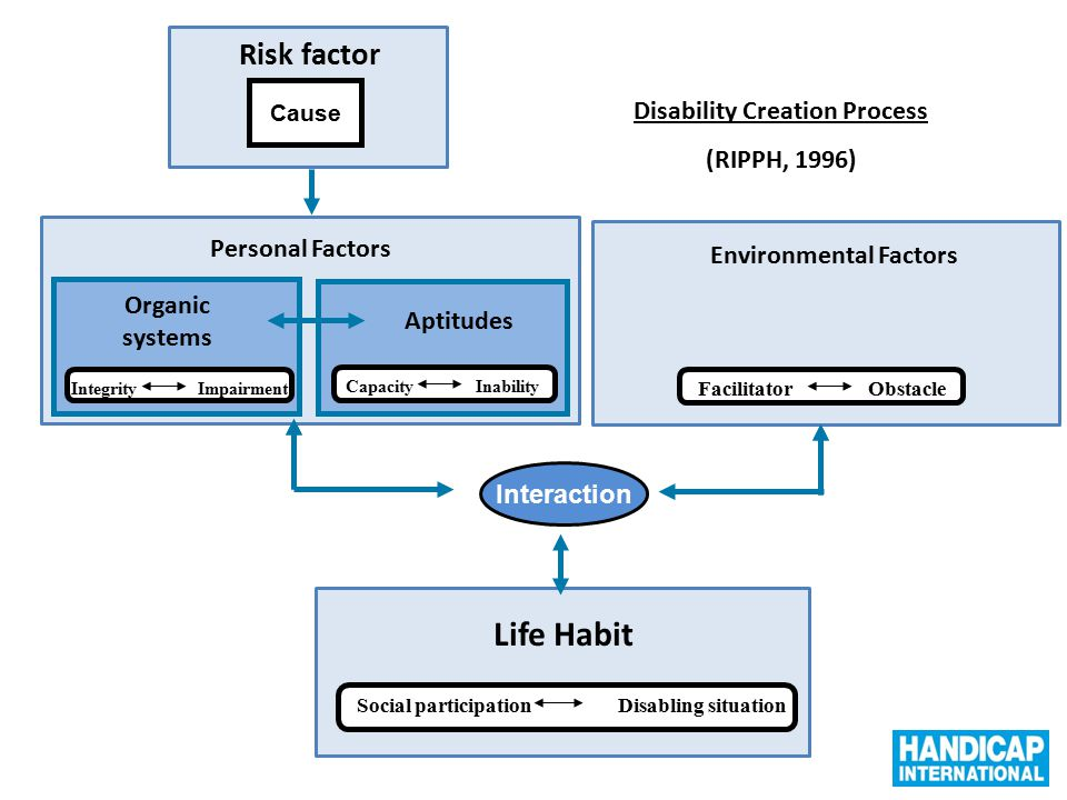 Life Habit Risk factor Disability Creation Process (RIPPH, 1996)