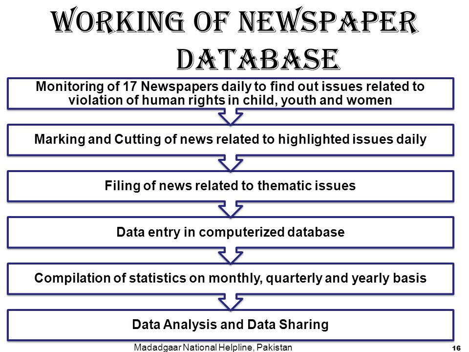 Working of Newspaper Database
