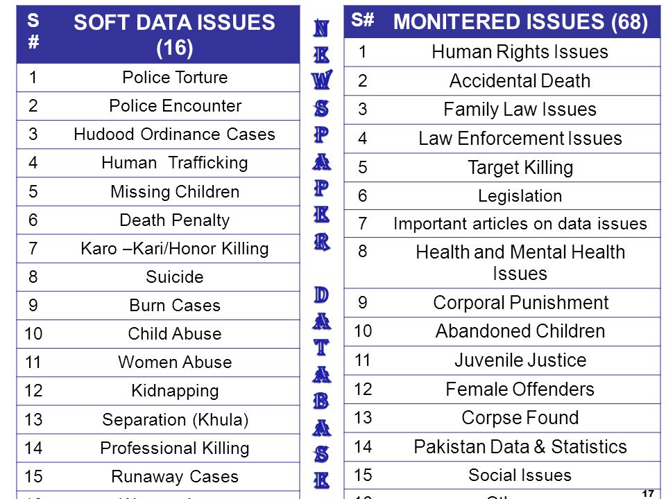 NEWSPAPER DATABASE SOFT DATA ISSUES (16) MONITERED ISSUES (68) S# S#