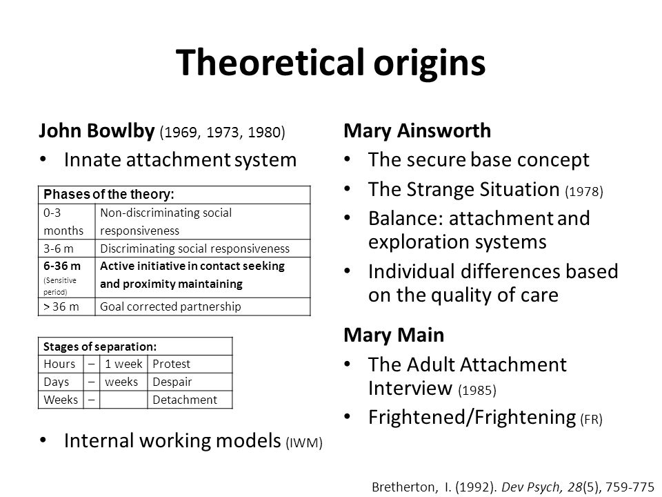 Theoretical origins John Bowlby (1969, 1973, 1980)