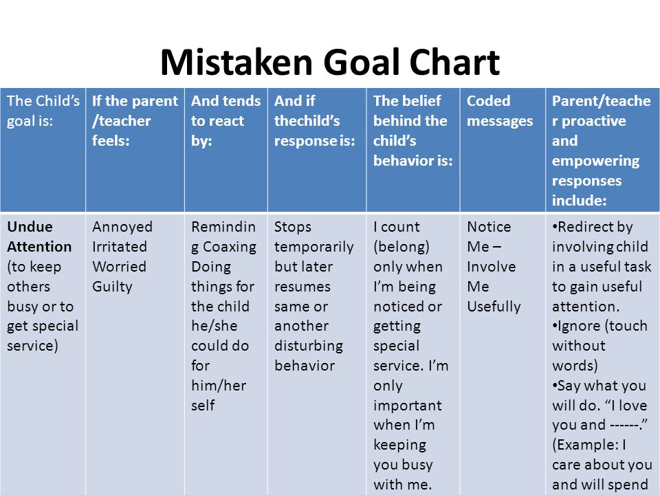 Mistaken Goal Chart Parent/teacher proactive and empowering responses include: Coded messages. The belief behind the child's behavior is:
