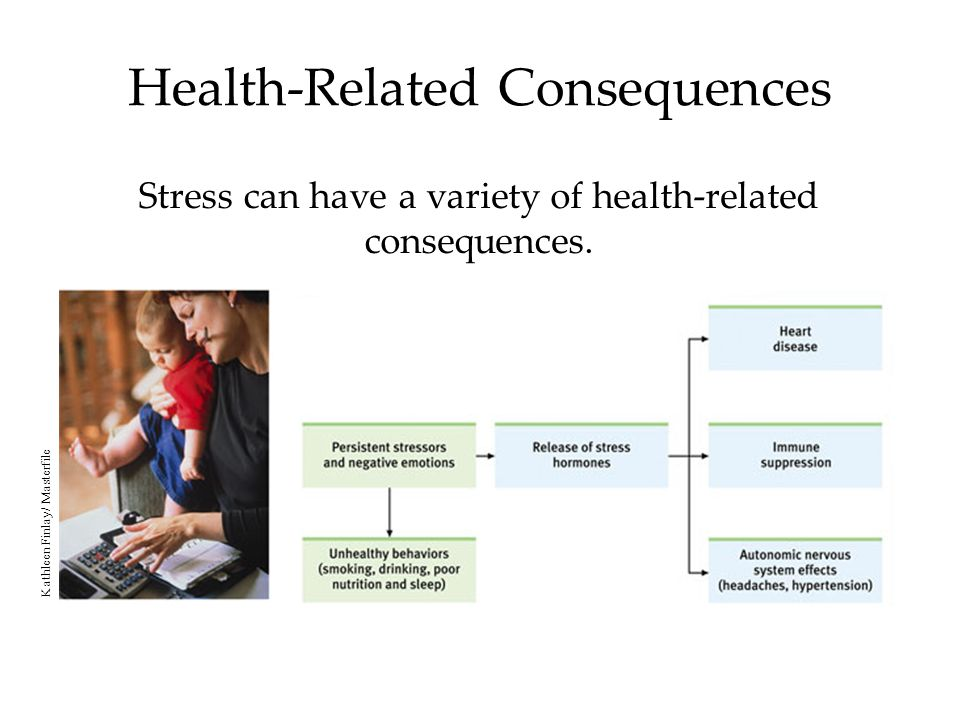 Health-Related Consequences