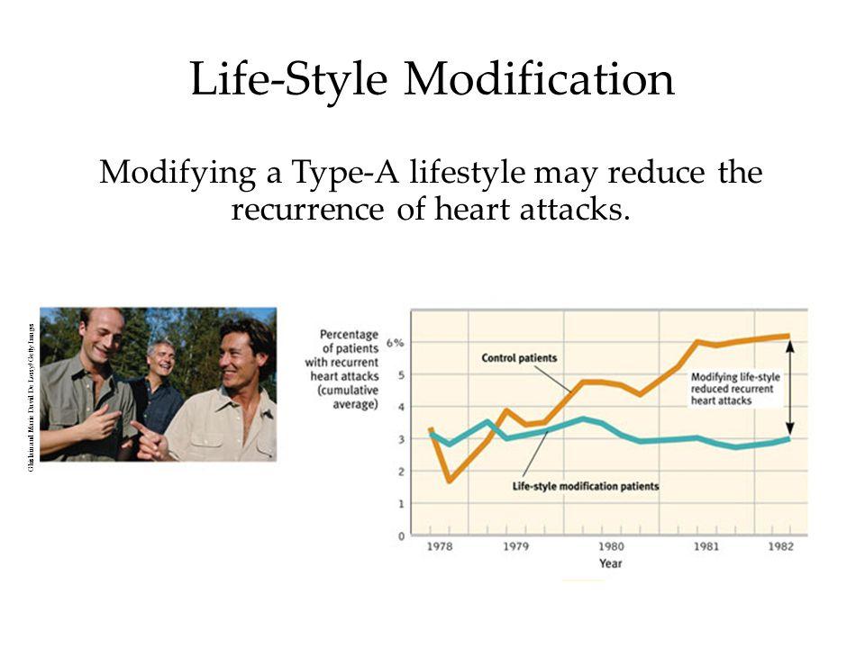 Life-Style Modification