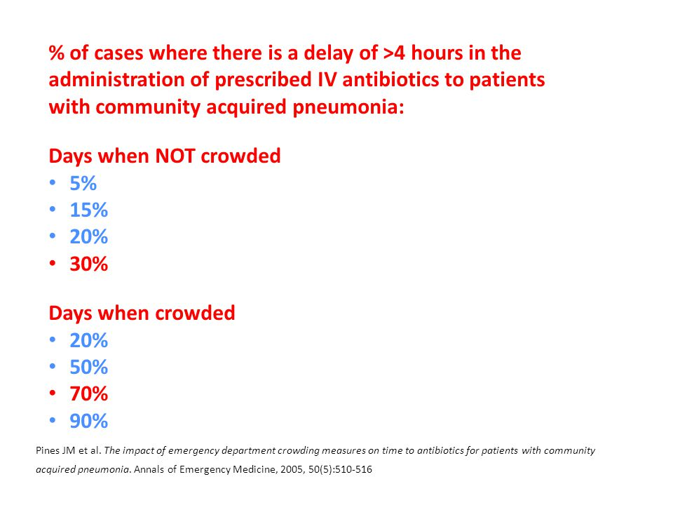 % of cases where there is a delay of >4 hours in the administration of prescribed IV antibiotics to patients with community acquired pneumonia: