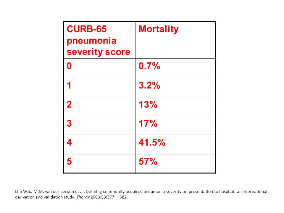 CURB-65 pneumonia severity score Mortality