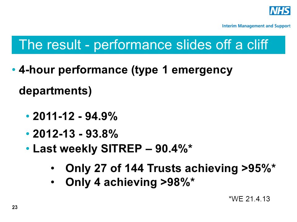 The result - performance slides off a cliff