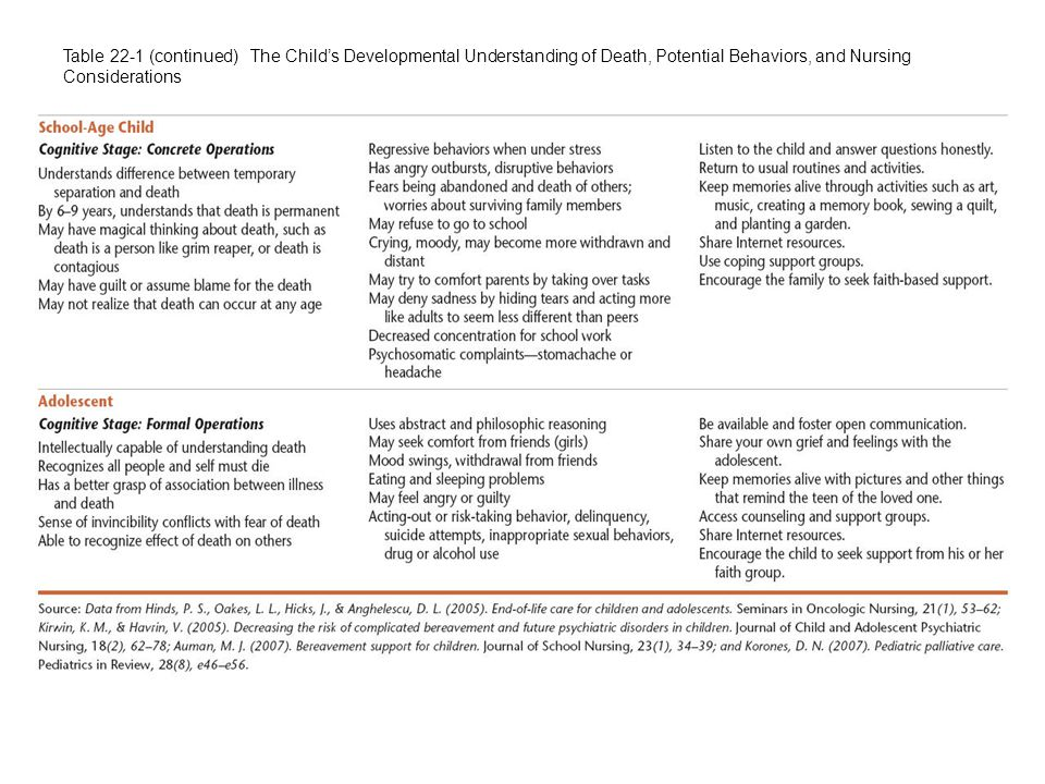 Table 22-1 (continued) The Child's Developmental Understanding of Death, Potential Behaviors, and Nursing Considerations