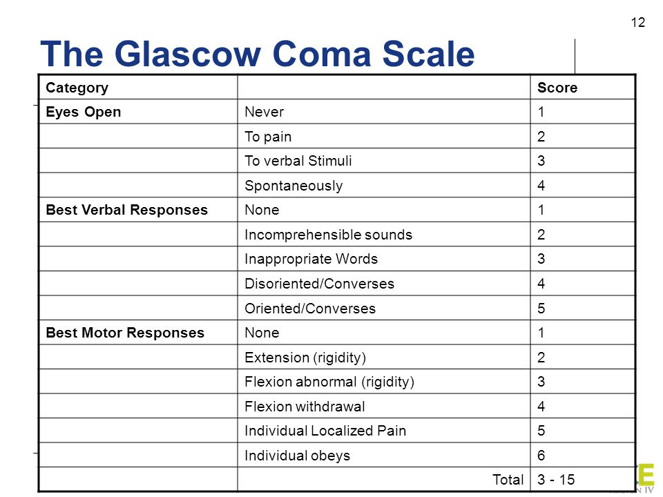 The Glascow Coma Scale Category Score Eyes Open Never 1 To pain 2