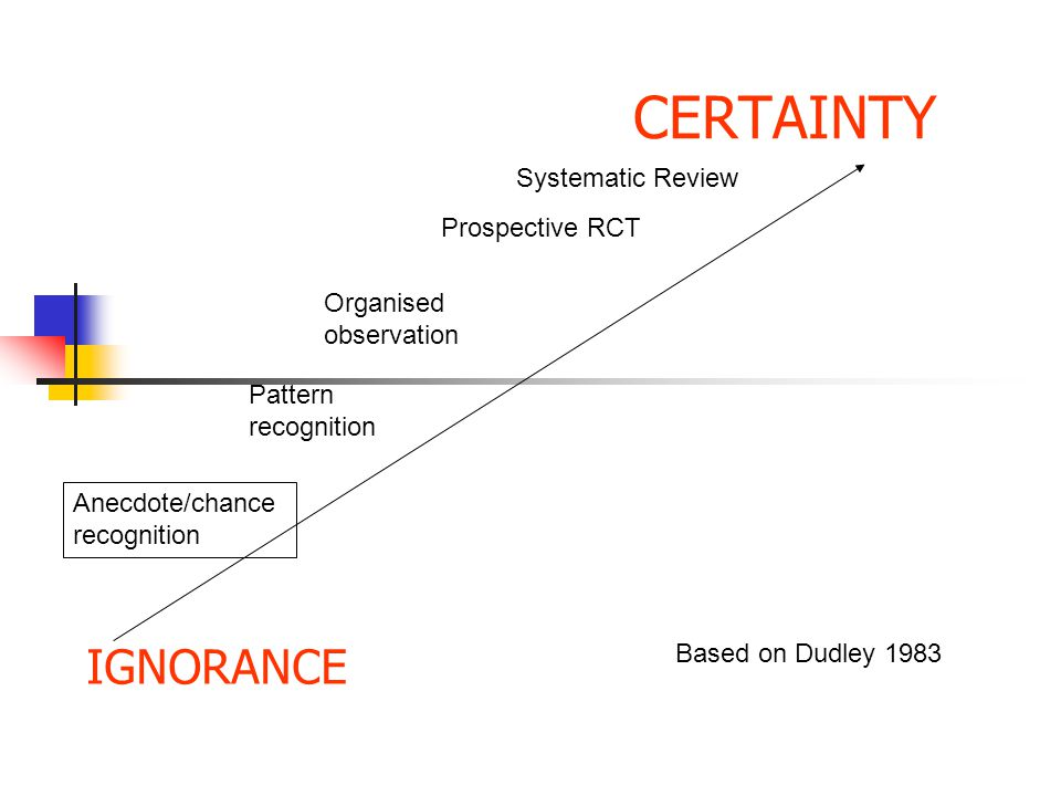 CERTAINTY IGNORANCE Systematic Review Prospective RCT