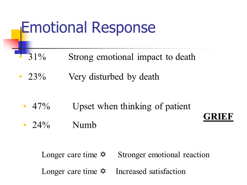 Emotional Response 31% Strong emotional impact to death