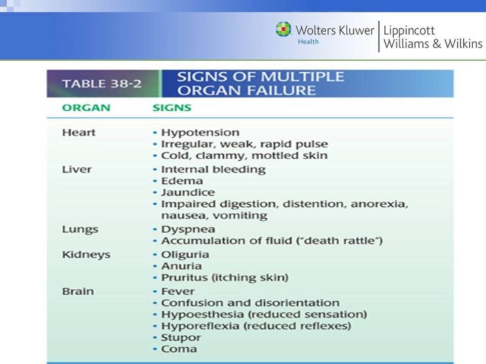 Signs of Multiple Organ Failure