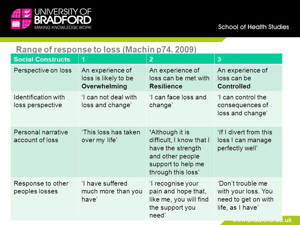 Range of response to loss (Machin p74. 2009)