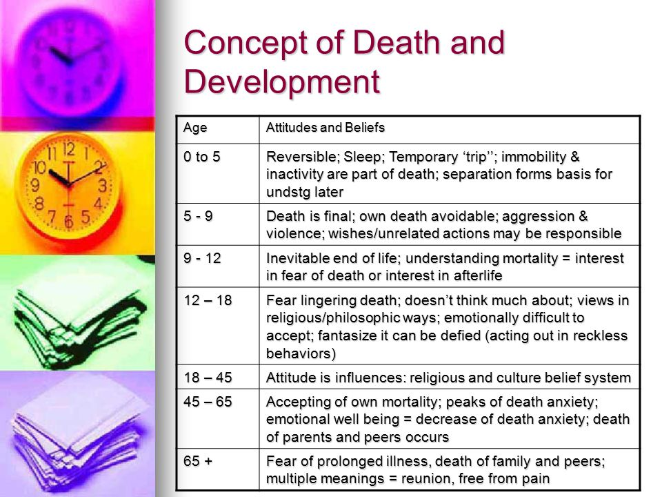 Concept of Death and Development