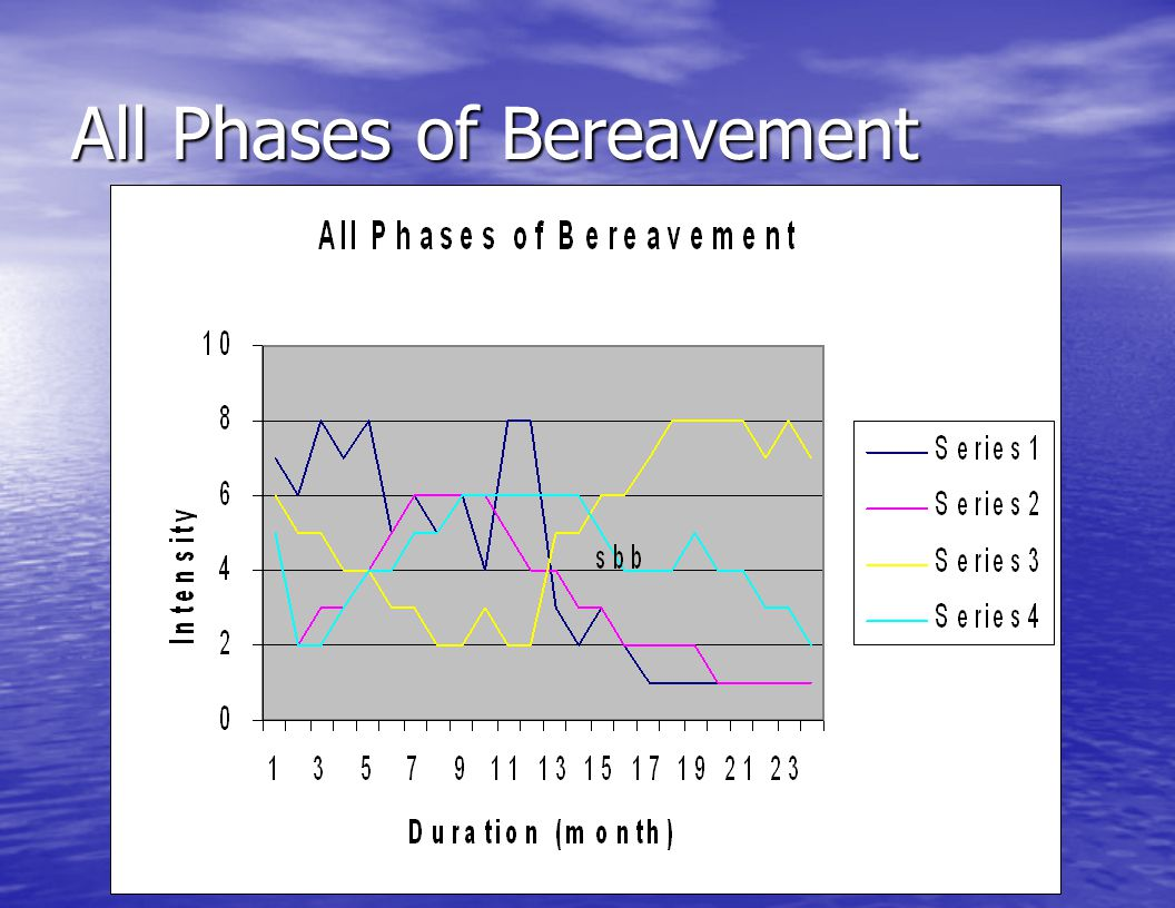 All Phases of Bereavement