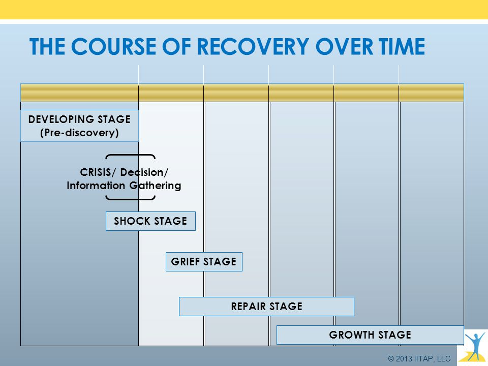 THE COURSE OF RECOVERY OVER TIME