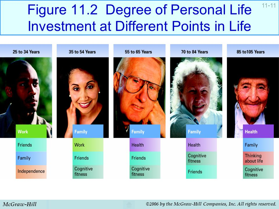 Figure 11.2 Degree of Personal Life Investment at Different Points in Life