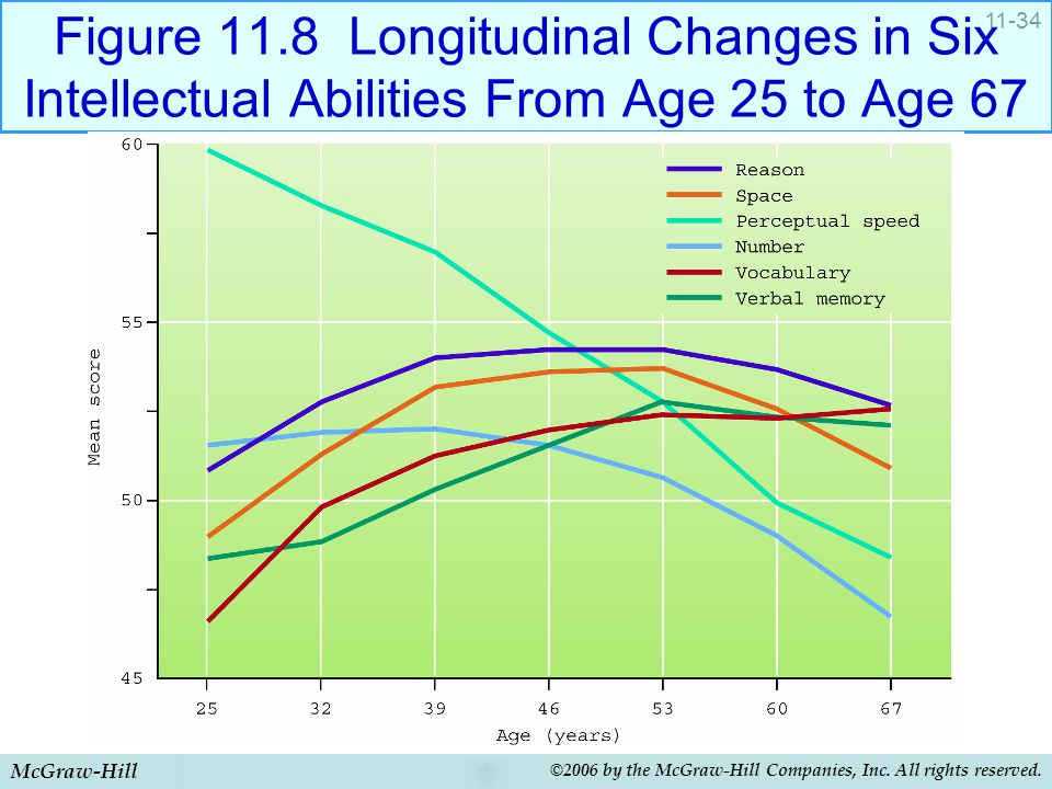 Figure 11.8 Longitudinal Changes in Six Intellectual Abilities From Age 25 to Age 67