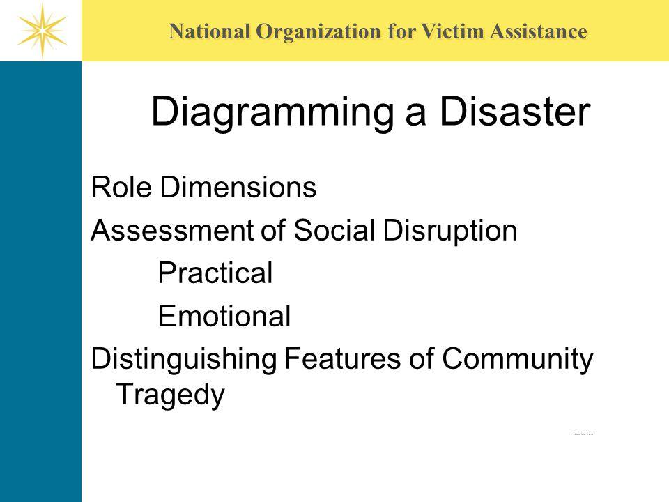 Diagramming a Disaster