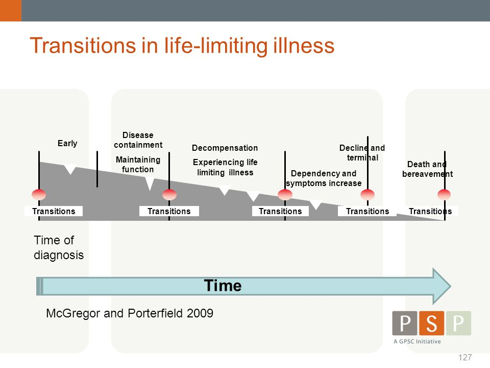 Experiencing life limiting illness Dependency and symptoms increase
