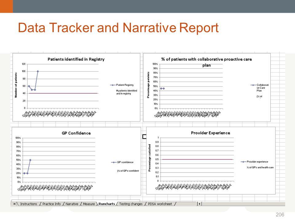 Data Tracker and Narrative Report