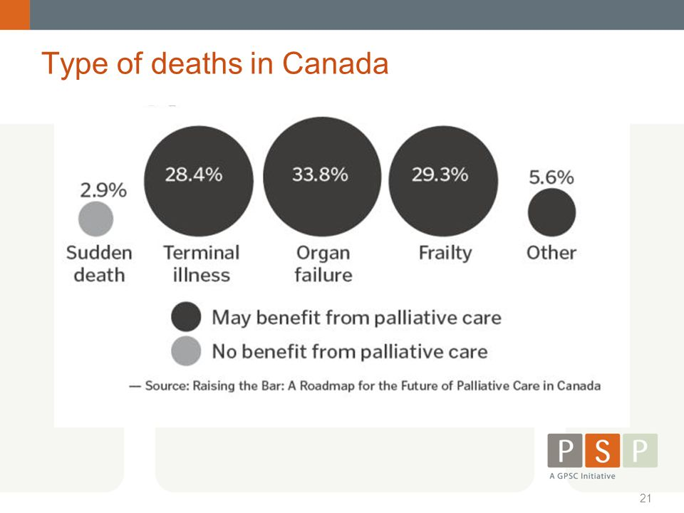 Type of deaths in Canada