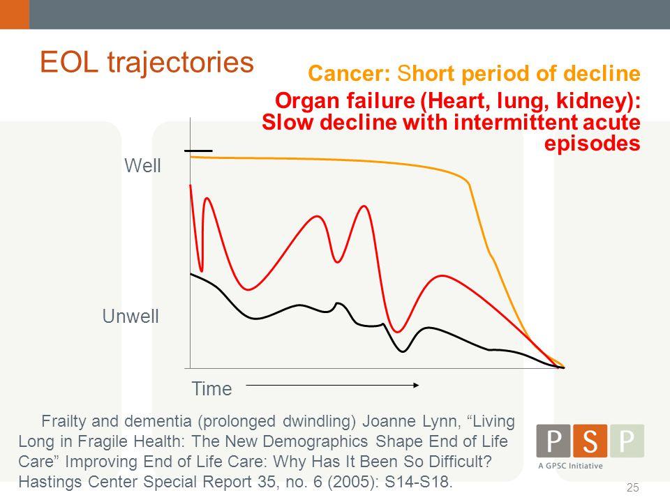 EOL trajectories Cancer: Short period of decline