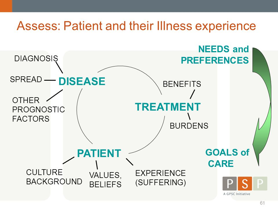 Assess: Patient and their Illness experience