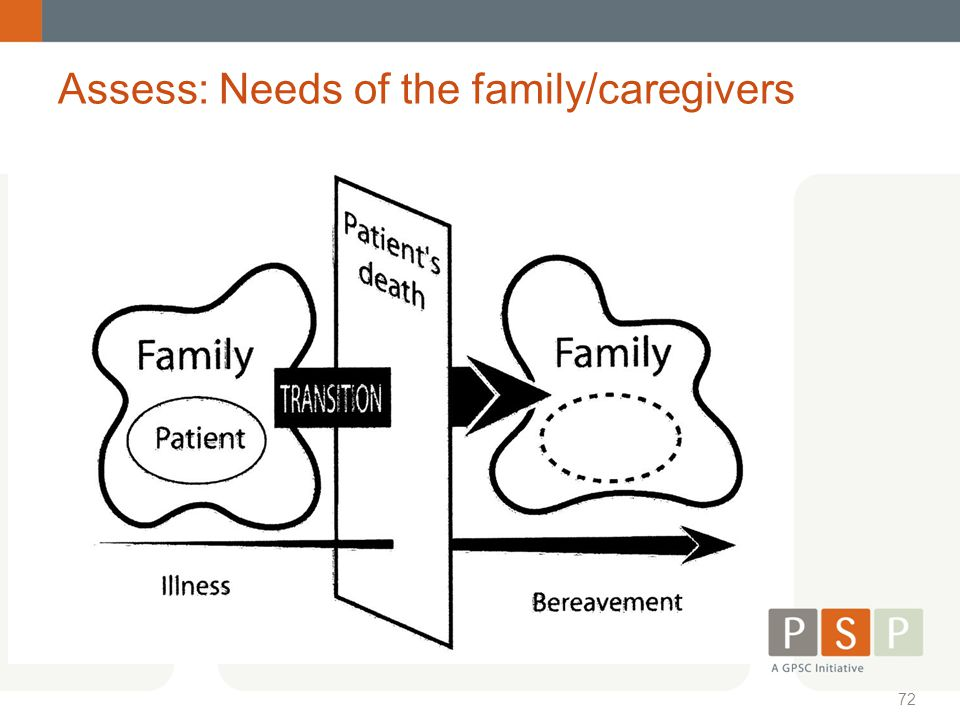 Assess: Needs of the family/caregivers