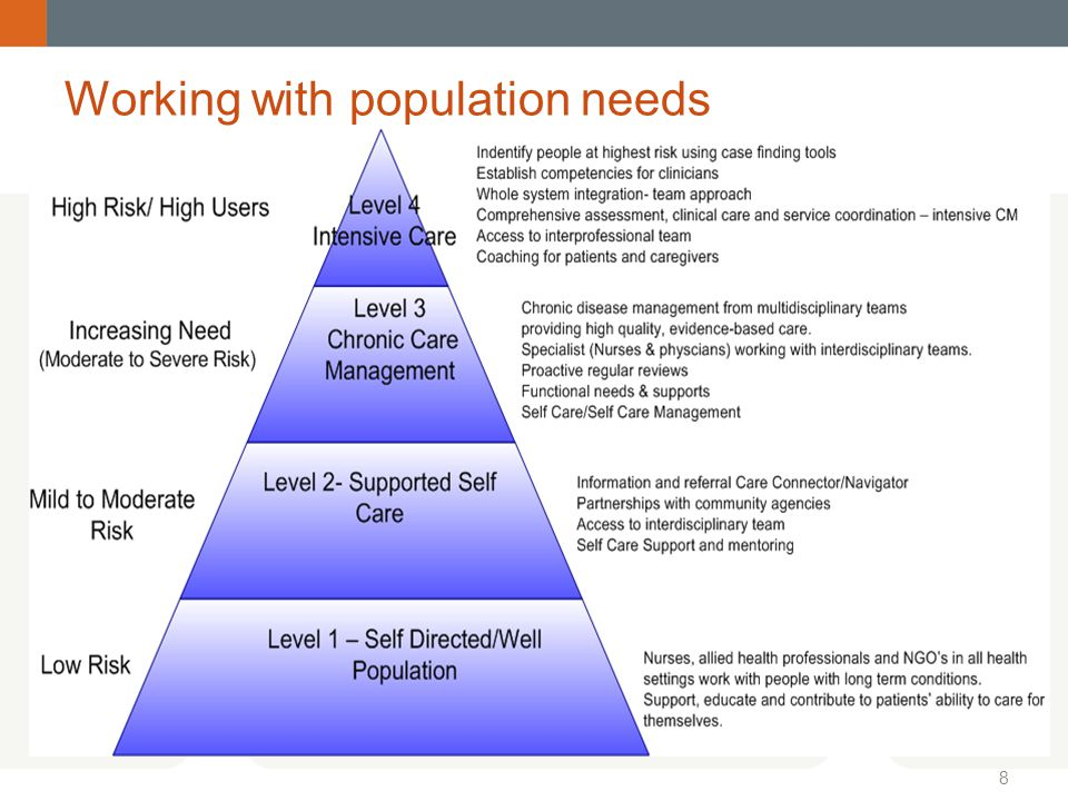 Working with population needs